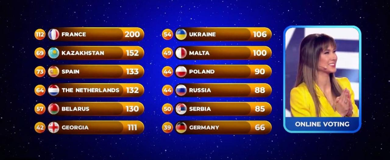 Eurovision Junior 2020 : détail des votes